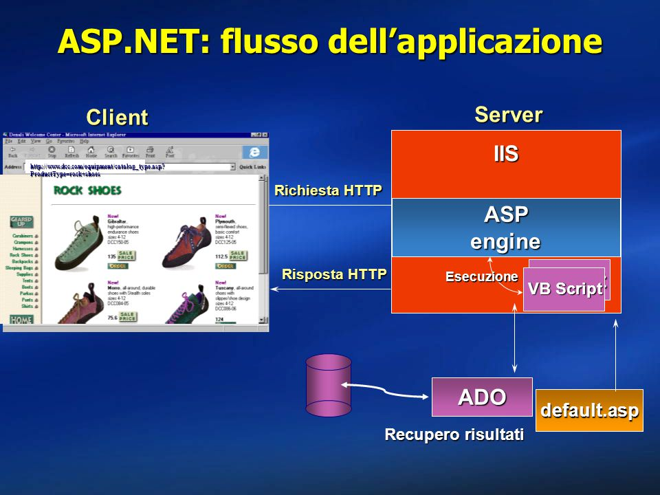 Client Server Richiesta HTTP ASPengine default.asp IIS JScript VB Script Esecuzione ADO Recupero risultati Risposta HTTP http://www.dcc.com/equipment/