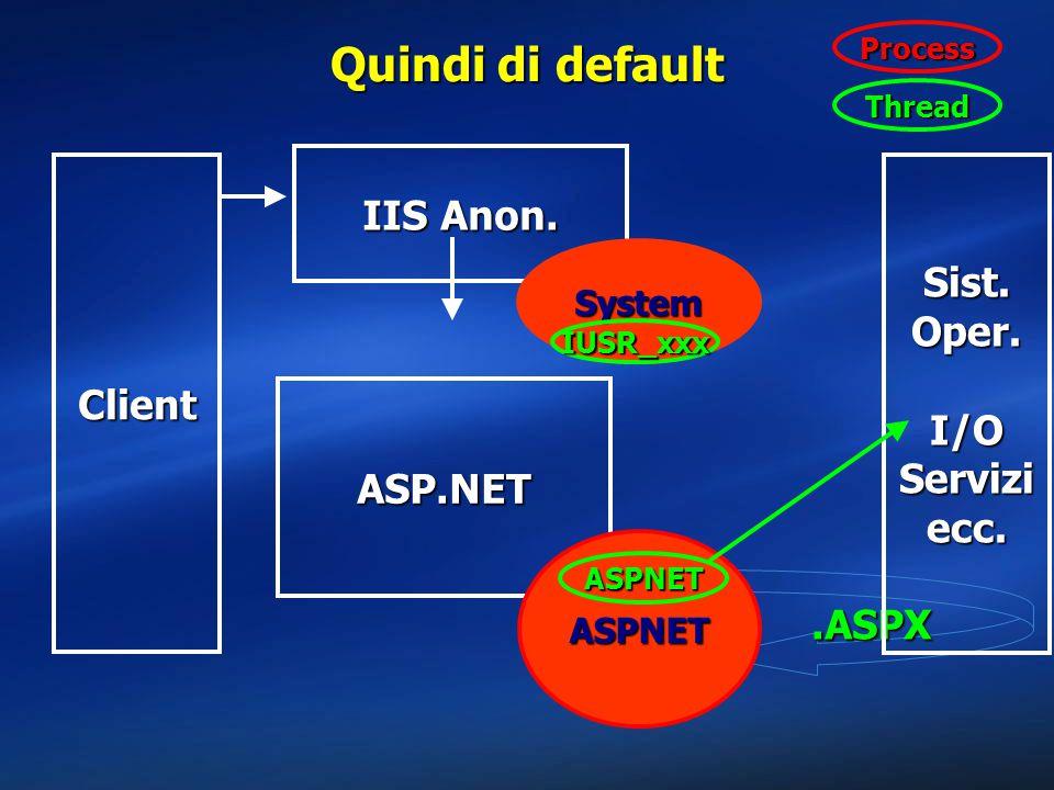 .ASPX Quindi di default Client Sist. Oper. I/O Servizi ecc. IIS Anon. System ASP.NET ASPNET IUSR_xxx ASPNET Thread Process