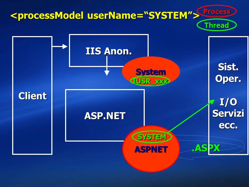 .ASPX Client Sist. Oper. I/O Servizi ecc. IIS Anon. System ASP.NET ASPNET IUSR_xxx SYSTEM Thread Process