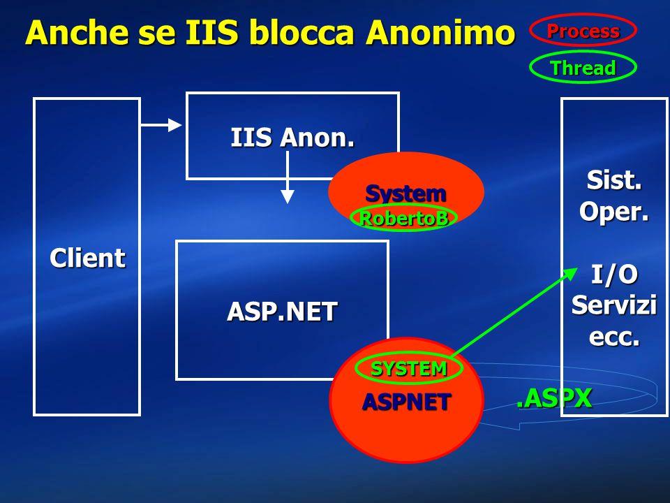 .ASPX Anche se IIS blocca Anonimo Client Sist. Oper. I/O Servizi ecc. IIS Anon. System ASP.NET ASPNET RobertoB SYSTEM Thread Process