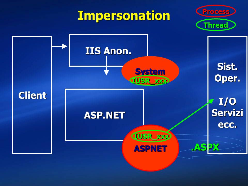 .ASPX Impersonation Client Sist. Oper. I/O Servizi ecc. IIS Anon. System ASP.NET ASPNET IUSR_xxx IUSR_xxx Thread Process