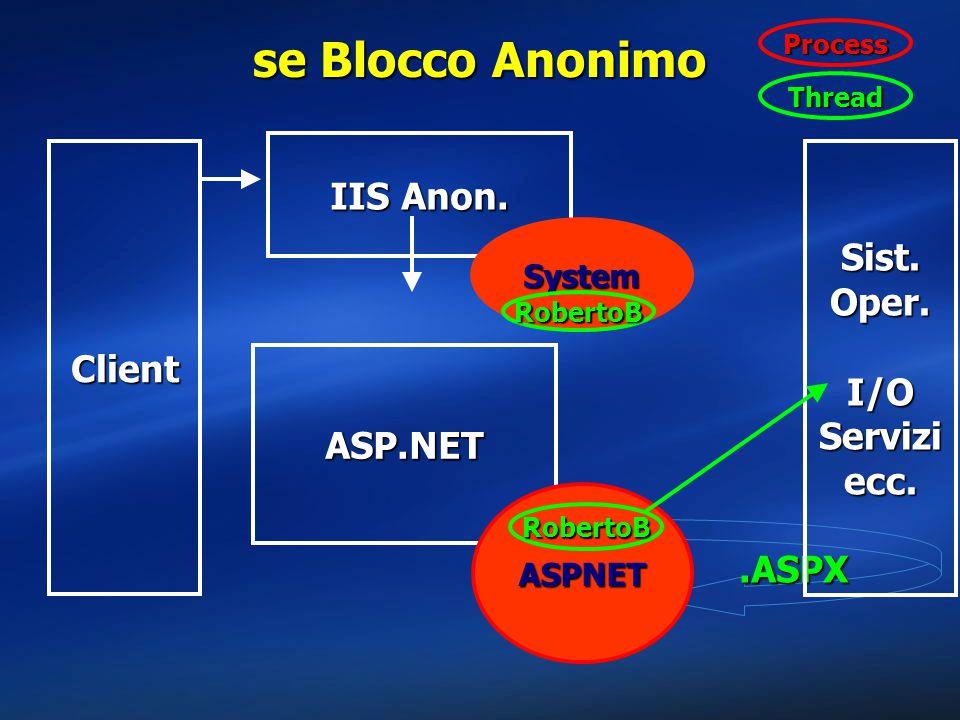 .ASPX se Blocco Anonimo Client Sist. Oper. I/O Servizi ecc. IIS Anon. System ASP.NET ASPNET RobertoB RobertoB Thread Process