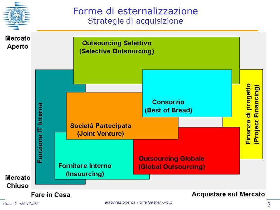 3 Marco Gentili CNIPA Forme di esternalizzazione Strategie di acquisizione elaborazione da Fonte Gartner Group