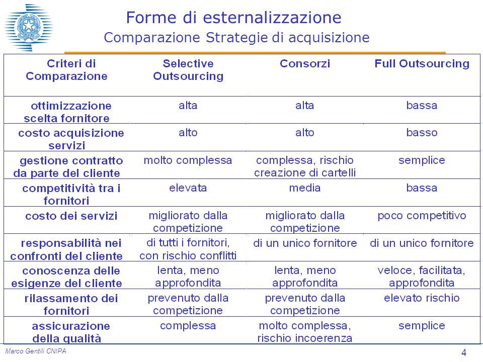 4 Marco Gentili CNIPA Forme di esternalizzazione Comparazione Strategie di acquisizione