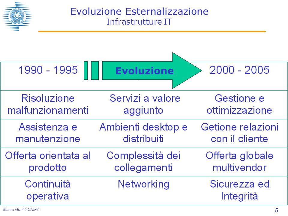 5 Marco Gentili CNIPA Evoluzione Esternalizzazione Infrastrutture IT Evoluzione