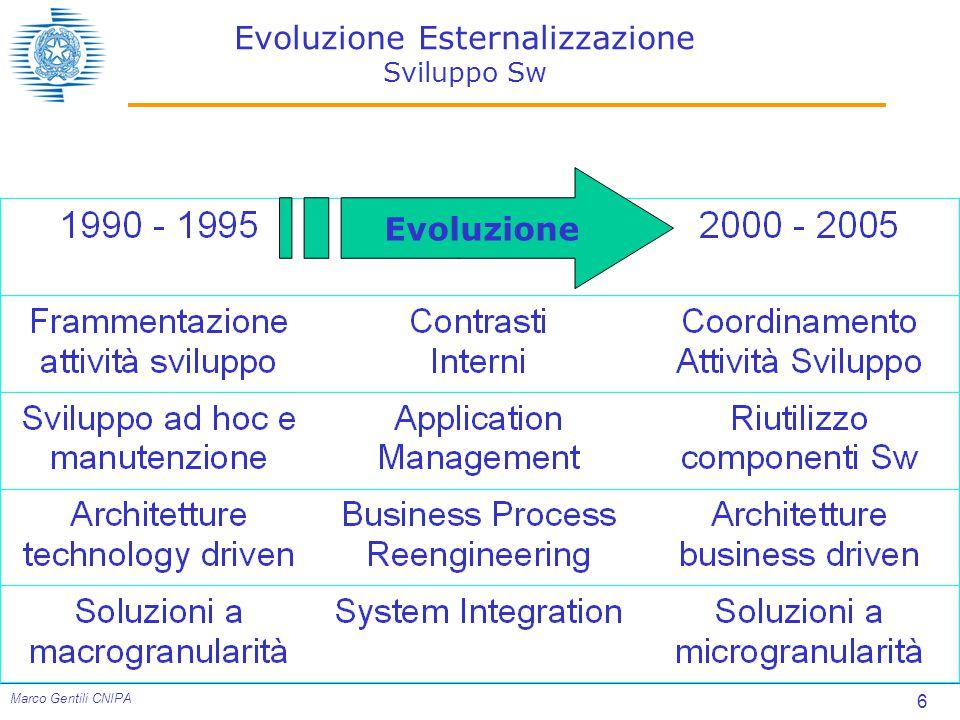 6 Marco Gentili CNIPA Evoluzione Esternalizzazione Sviluppo Sw Evoluzione