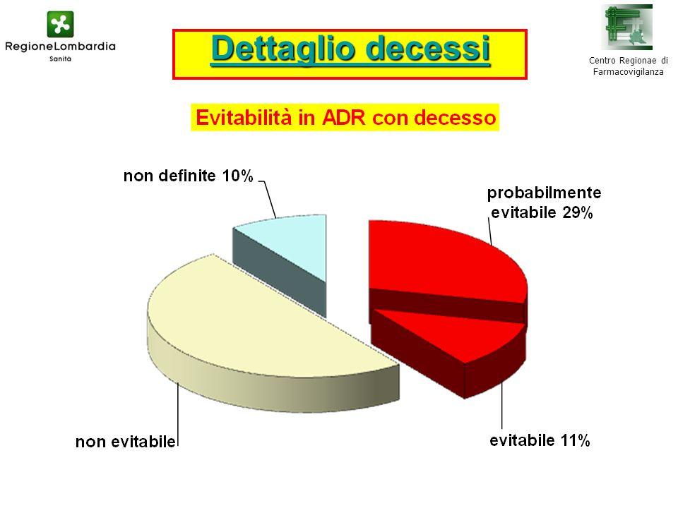 Centro Regionae di Farmacovigilanza Dettaglio decessi Dettaglio decessi