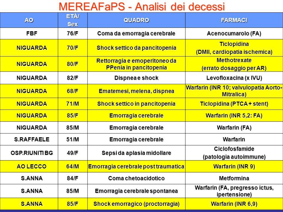 MEREAFaPS - Analisi dei decessi AOETÀ/SexQUADROFARMACI FBF76/F Coma da emorragia cerebrale Acenocumarolo (FA) NIGUARDA70/F Shock settico da pancitopenia Ticlopidina (DMII, cardiopatia ischemica) NIGUARDA80/F Rettorragia e emoperitoneo da PPenia in pancitopenia Methotrexate (errato dosaggio per AR) NIGUARDA82/F Dispnea e shock Levofloxacina (x IVU) NIGUARDA68/F Ematemesi, melena, dispnea Warfarin (INR 10; valvulopatia Aorto- Mitralica) NIGUARDA71/M Shock settico in pancitopenia Ticlopidina (PTCA + stent) NIGUARDA85/F Emorragia cerebrale Warfarin (INR 5,2: FA) NIGUARDA85/M Emorragia cerebrale Warfarin (FA) S.RAFFAELE51/M Emorragia cerebrale Warfarin OSP.RIUNITI BG 49/F Sepsi da aplasia midollare Ciclofosfamide (patologia autoimmune) AO LECCO 64/M Emorragia cerebrale post traumatica Warfarin (INR 9) S.ANNA84/F Coma chetoacidotico Metformina S.ANNA85/M Emorragia cerebrale spontanea Warfarin (FA, pregresso ictus, ipertensione) S.ANNA85/F Shock emorragico (proctorragia) Warfarin (INR 6,9)
