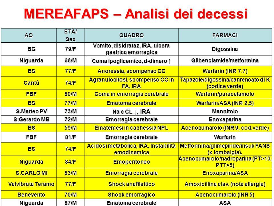 MEREAFAPS – Analisi dei decessi AOETÀ/SexQUADROFARMACI BG79/F Vomito, disidrataz, IRA, ulcera gastrica emorragica Digossina Niguarda66/M Coma ipoglicemico, d-dimero ↑ Glibenclamide/metformina BS77/F Anoressia, scompenso CC Warfarin (INR 7.7) Cantù74/F Agranulocitosi, scompenso CC in FA, IRA Tapazole/digossina/canrenoato di K (codice verde) FBF80/M Coma in emorragia cerebrale Warfarin/paracetamolo BS77/M Ematoma cerebrale Warfarin/ASA (INR 2,5) S.Matteo PV 73/M Na e CL ↓, IRA Mannitolo S:Gerardo MB 72/M Emorragia cerebrale Enoxaparina BS59/M Ematemesi in cachessia NPL Acenocumarolo (INR 9, cod.verde) FBF81/F Emorragia cerebrale Warfarin BS74/F Acidosi metabolica, IRA, Instabilità emodinamica Metformina/glimepiride/insul/ FANS (x lombalgia).