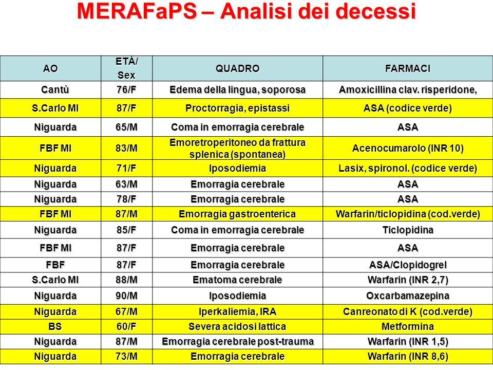 MERAFaPS – Analisi dei decessi AOETÀ/SexQUADROFARMACI Cantù76/F Edema della lingua, soporosa Amoxicillina clav.