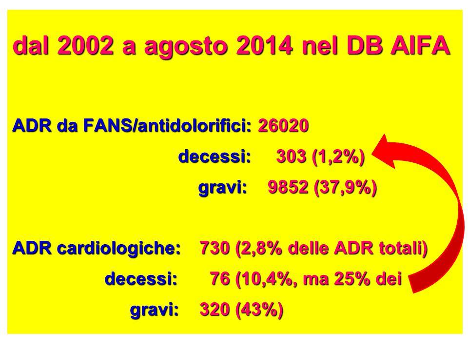 dal 2002 a agosto 2014 nel DB AIFA ADR da FANS/antidolorifici: 26020 decessi: 303 (1,2%) gravi: 9852 (37,9%) ADR cardiologiche: 730 (2,8% delle ADR totali) decessi: 76 (10,4%, ma 25% dei gravi:320 (43%)