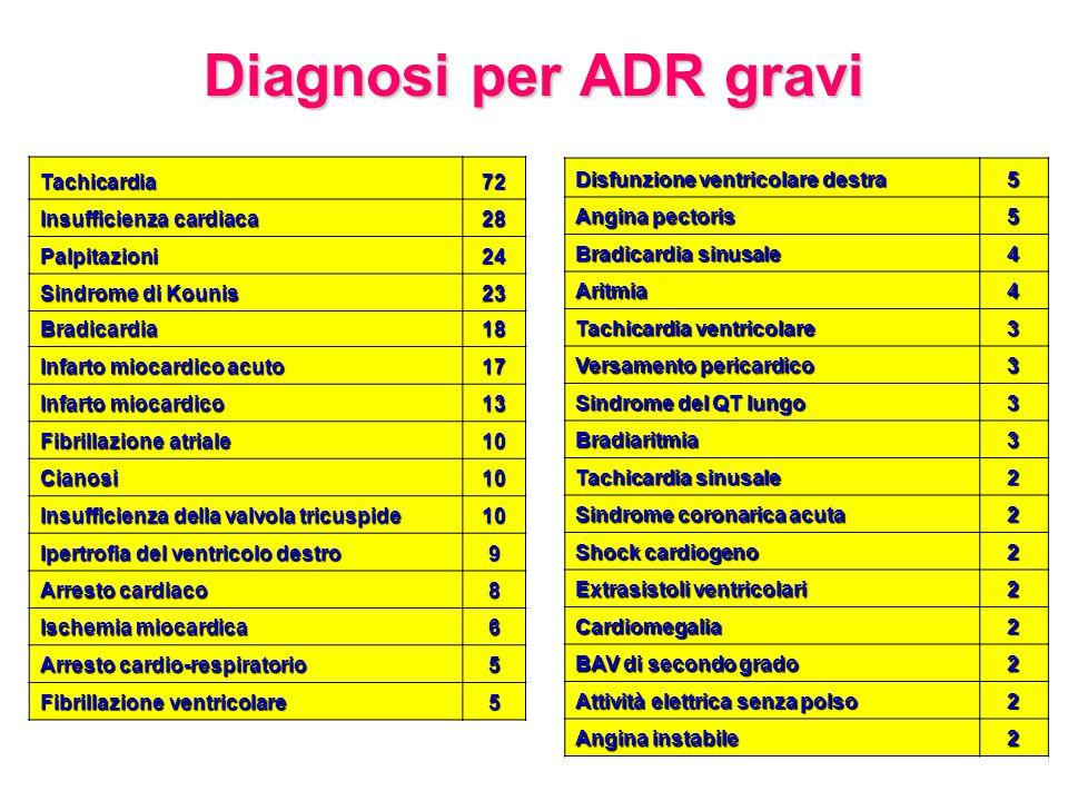 Diagnosi per ADR gravi Tachicardia72 Insufficienza cardiaca 28 Palpitazioni24 Sindrome di Kounis 23 Bradicardia18 Infarto miocardico acuto 17 Infarto miocardico 13 Fibrillazione atriale 10 Cianosi10 Insufficienza della valvola tricuspide 10 Ipertrofia del ventricolo destro 9 Arresto cardiaco 8 Ischemia miocardica 6 Arresto cardio-respiratorio 5 Fibrillazione ventricolare 5 Disfunzione ventricolare destra 5 Angina pectoris 5 Bradicardia sinusale 4 Aritmia4 Tachicardia ventricolare 3 Versamento pericardico 3 Sindrome del QT lungo 3 Bradiaritmia3 Tachicardia sinusale 2 Sindrome coronarica acuta 2 Shock cardiogeno 2 Extrasistoli ventricolari 2 Cardiomegalia2 BAV di secondo grado 2 Attività elettrica senza polso 2 Angina instabile 2