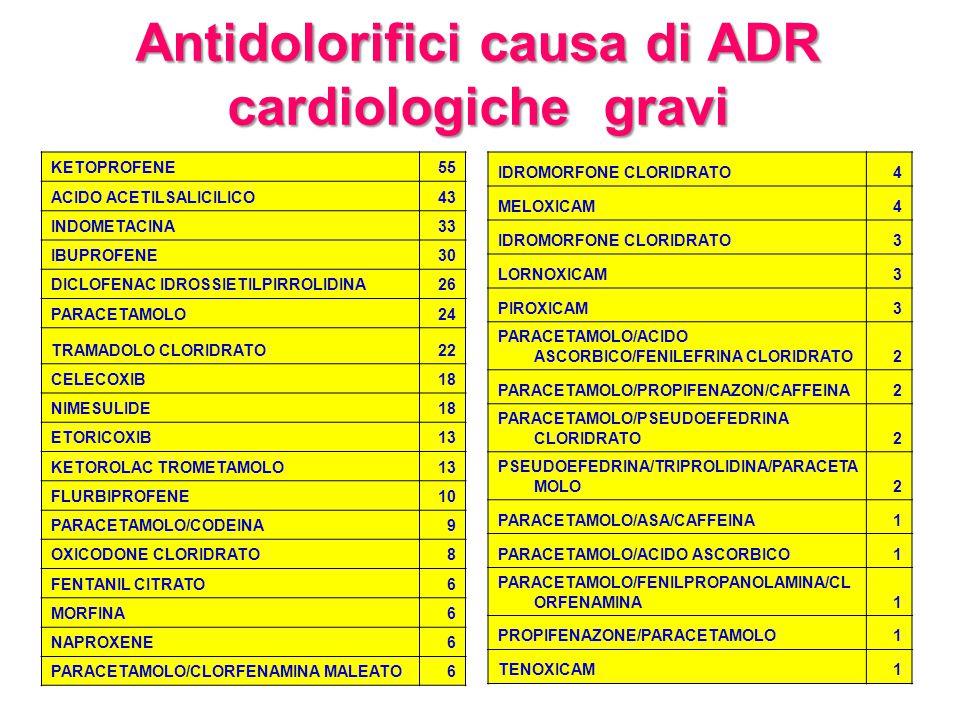Antidolorifici causa di ADR cardiologiche gravi KETOPROFENE55 ACIDO ACETILSALICILICO43 INDOMETACINA33 IBUPROFENE30 DICLOFENAC IDROSSIETILPIRROLIDINA26 PARACETAMOLO24 TRAMADOLO CLORIDRATO22 CELECOXIB18 NIMESULIDE18 ETORICOXIB13 KETOROLAC TROMETAMOLO13 FLURBIPROFENE10 PARACETAMOLO/CODEINA9 OXICODONE CLORIDRATO8 FENTANIL CITRATO6 MORFINA6 NAPROXENE6 PARACETAMOLO/CLORFENAMINA MALEATO6 IDROMORFONE CLORIDRATO4 MELOXICAM4 IDROMORFONE CLORIDRATO3 LORNOXICAM3 PIROXICAM3 PARACETAMOLO/ACIDO ASCORBICO/FENILEFRINA CLORIDRATO2 PARACETAMOLO/PROPIFENAZON/CAFFEINA2 PARACETAMOLO/PSEUDOEFEDRINA CLORIDRATO2 PSEUDOEFEDRINA/TRIPROLIDINA/PARACETA MOLO2 PARACETAMOLO/ASA/CAFFEINA1 PARACETAMOLO/ACIDO ASCORBICO1 PARACETAMOLO/FENILPROPANOLAMINA/CL ORFENAMINA1 PROPIFENAZONE/PARACETAMOLO1 TENOXICAM1