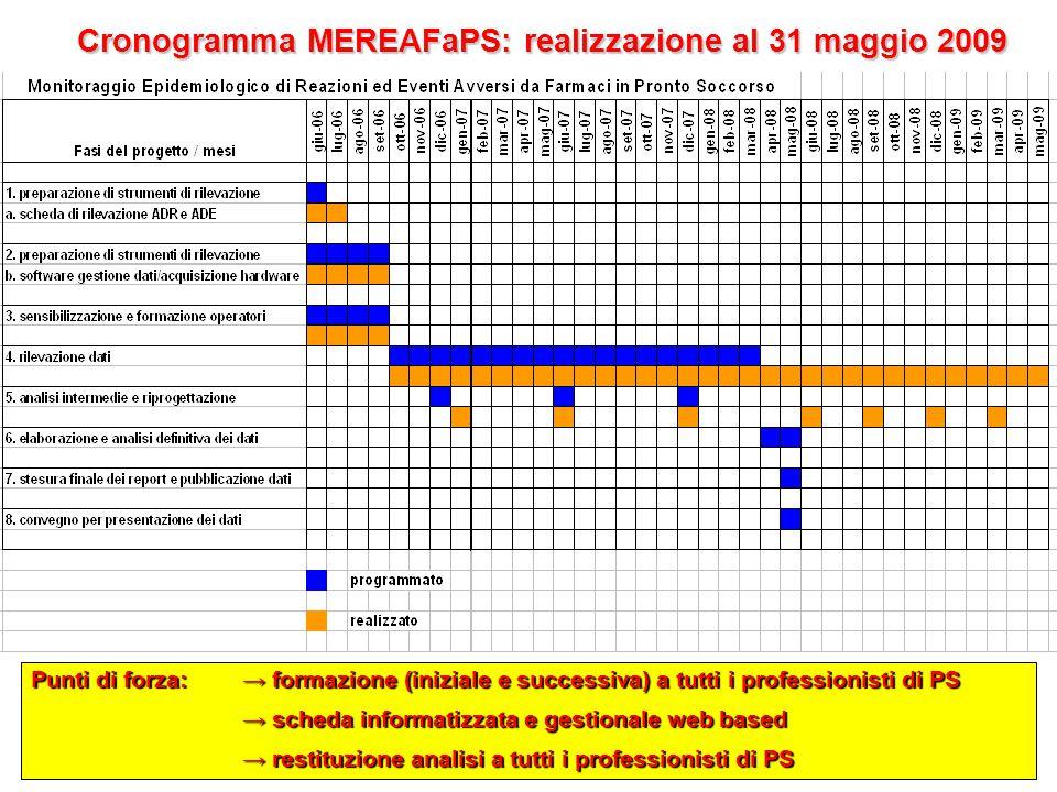 1.SCHEDA CARTACEA 2.APPLICATIVO INFORMATICO 3. MONITOR 4.