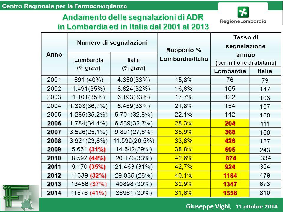 Centro Regionale per la Farmacovigilanza Andamento delle segnalazioni di ADR in Lombardia ed in Italia dal 2001 al 2013 Anno Numero di segnalazioni Rapporto % Lombardia/Italia Tasso di segnalazione annuo (per milione di abitanti) Lombardia (% gravi) Italia (% gravi) LombardiaItalia 2001691 (40%)4.350(33%)15,8%76 73 20021.491(35%)8.824(32%)16,8%165 147 20031.101(35%)6.193(33%)17,7%122 103 20041.393(36,7%)6.459(33%)21,8%154 107 20051.286(35,2%)5.701(32,8%)22,1%142 100 20061.784(34,4%)6.539(32,7%)28,3%204 111 20073.526(25,1%)9.801(27,5%)35,9%368 160 20083.921(23,8%)11.592(26,5%)33,8%426 187 2009 (31%) 5.651 (31%)14.542(29%)38,8%605 243 2010 (44%) 8.592 (44%)20.173(33%)42,6% 874 874 334 2011 (35%) 9.170 (35%)21.463 (31%)42,7%924354 2012 (32%) 11639 (32%)29.036 (28%)40,1%1184479 2013 (37%) 13456 (37%)40898 (30%)32,9%1347673 2014 (41%) 11676 (41%)36961 (30%)31,6%1558810 Giuseppe Vighi, 11 ottobre 2014
