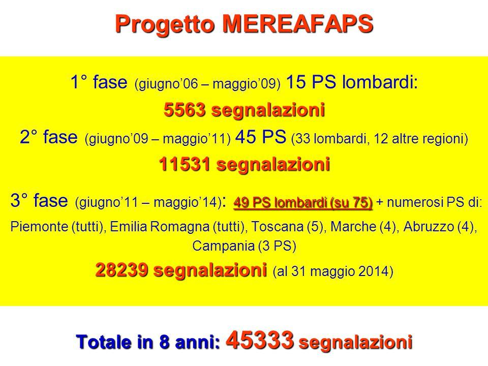 Progetto MEREAFAPS 5563 segnalazioni 11531 segnalazioni 49 PS lombardi (su 75) 28239 segnalazioni Totale in 8 anni: 45333 segnalazioni Progetto MEREAFAPS 1° fase (giugno'06 – maggio'09) 15 PS lombardi: 5563 segnalazioni 2° fase (giugno'09 – maggio'11) 45 PS (33 lombardi, 12 altre regioni) 11531 segnalazioni 3° fase (giugno'11 – maggio'14) : 49 PS lombardi (su 75) + numerosi PS di: Piemonte (tutti), Emilia Romagna (tutti), Toscana (5), Marche (4), Abruzzo (4), Campania (3 PS) 28239 segnalazioni (al 31 maggio 2014) Totale in 8 anni: 45333 segnalazioni
