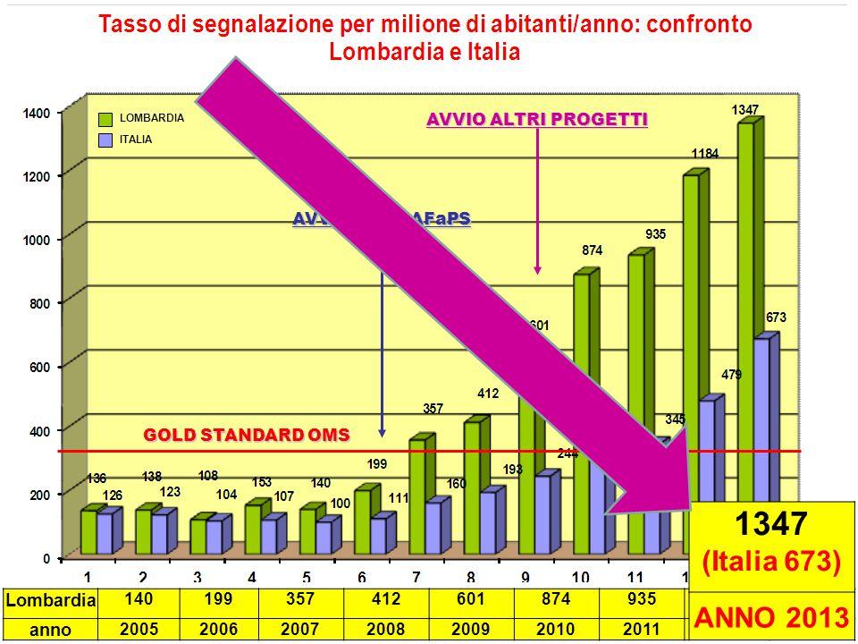 GOLD STANDARD OMS AVVIO MEREAFaPS Lombardia 14019935741260187493511841347 anno 200520062007200820092010201120122013 AVVIO ALTRI PROGETTI 1347 (Italia 673) ANNO 2013 LOMBARDIA ITALIA