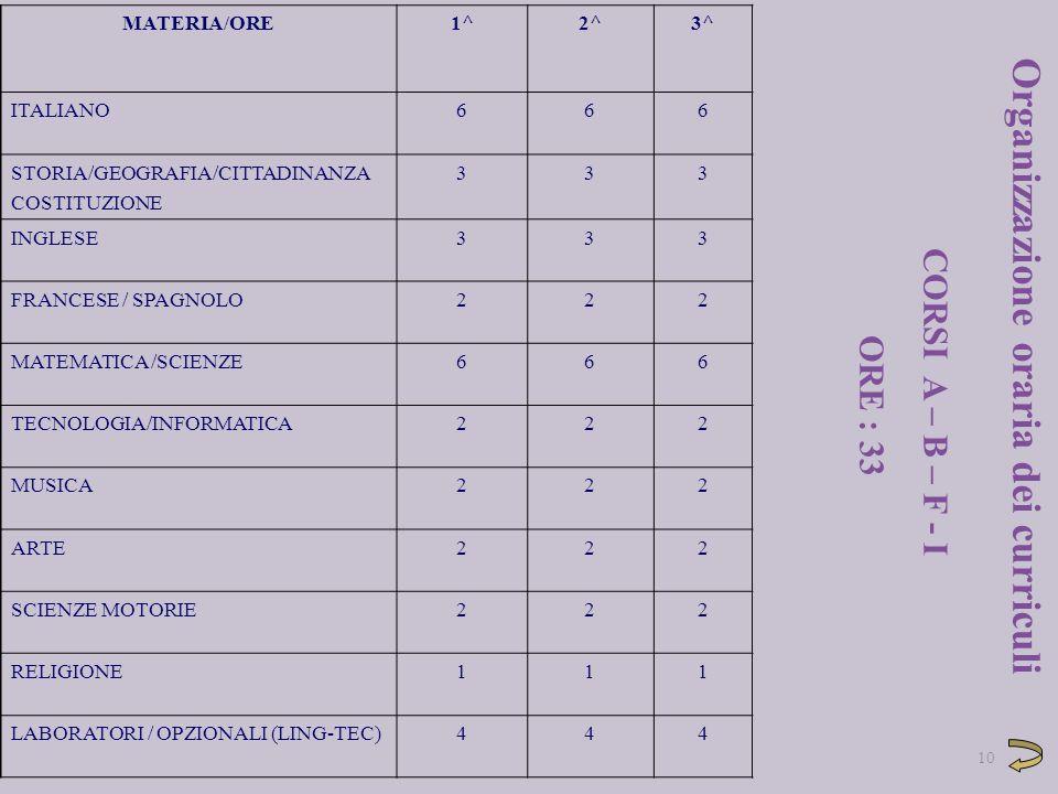 MATERIA/ORE1^2^3^ ITALIANO666 STORIA/GEOGRAFIA/CITTADINANZA COSTITUZIONE 333 INGLESE333 FRANCESE / SPAGNOLO222 MATEMATICA /SCIENZE666 TECNOLOGIA/INFOR