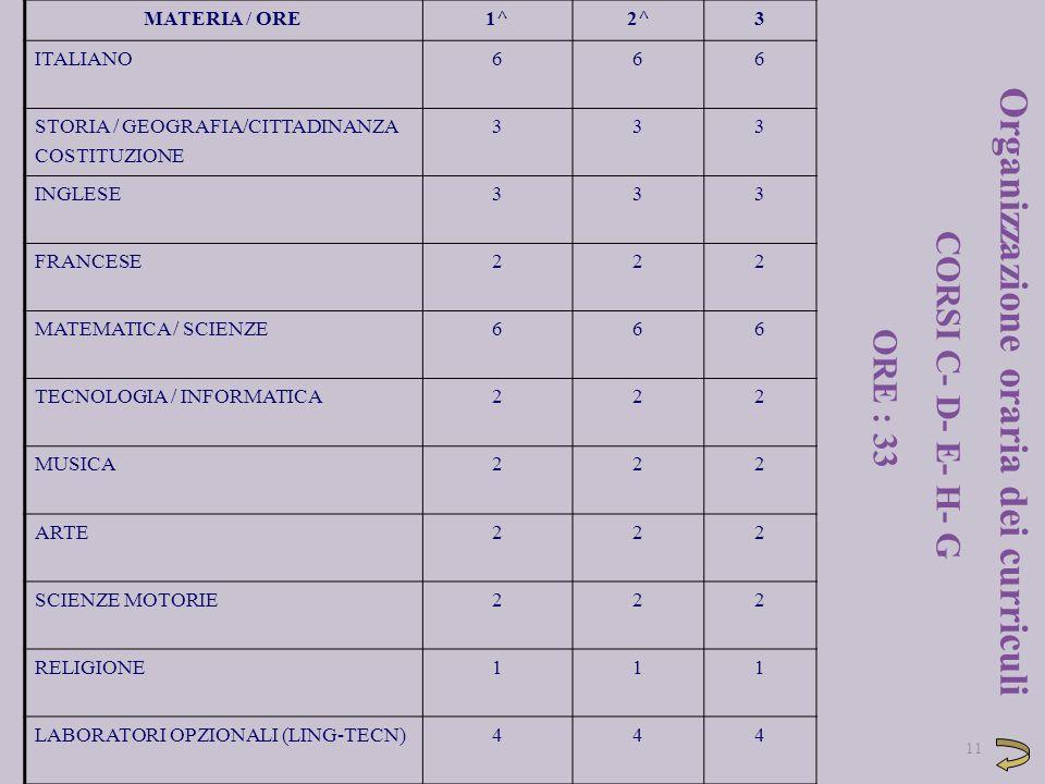 11 MATERIA / ORE1^2^3 ITALIANO666 STORIA / GEOGRAFIA/CITTADINANZA COSTITUZIONE 333 INGLESE333 FRANCESE222 MATEMATICA / SCIENZE666 TECNOLOGIA / INFORMA