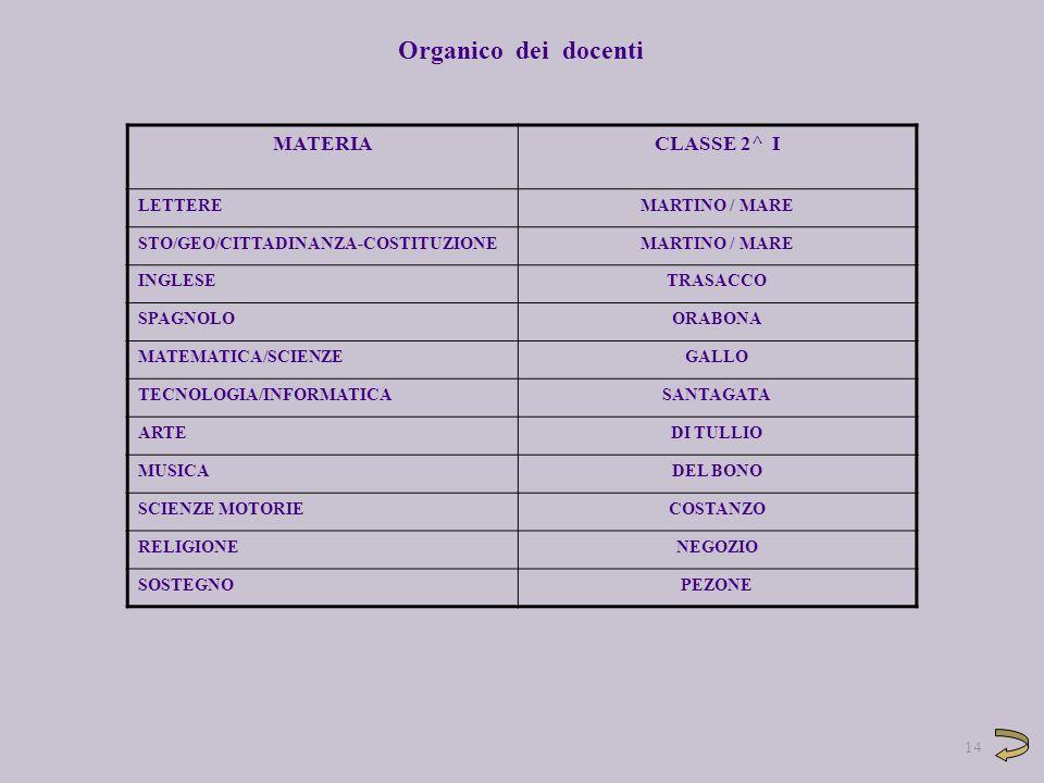 MATERIACLASSE 2^ I LETTEREMARTINO / MARE STO/GEO/CITTADINANZA-COSTITUZIONEMARTINO / MARE INGLESETRASACCO SPAGNOLOORABONA MATEMATICA/SCIENZEGALLO TECNO
