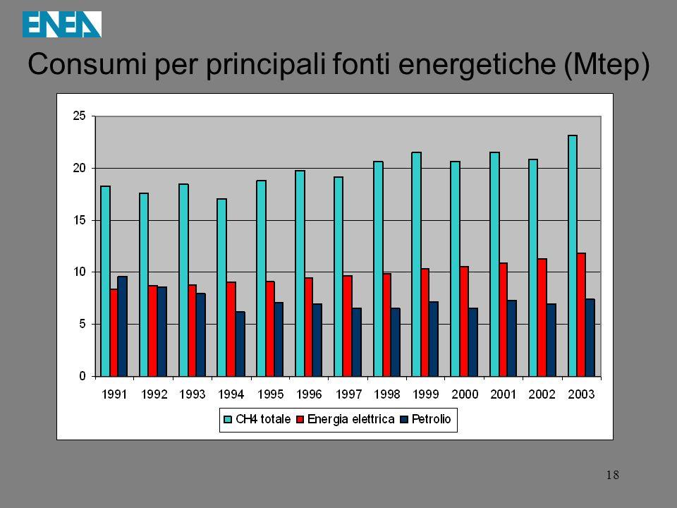 18 Consumi per principali fonti energetiche (Mtep)