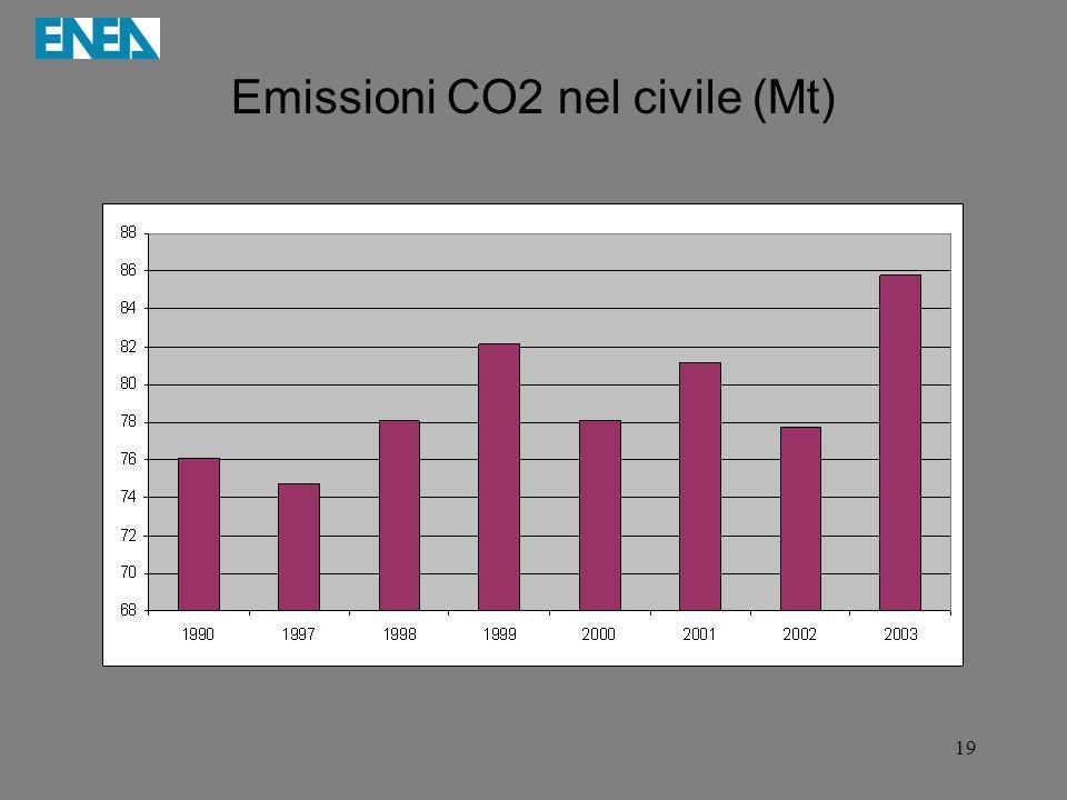 19 Emissioni CO2 nel civile (Mt)
