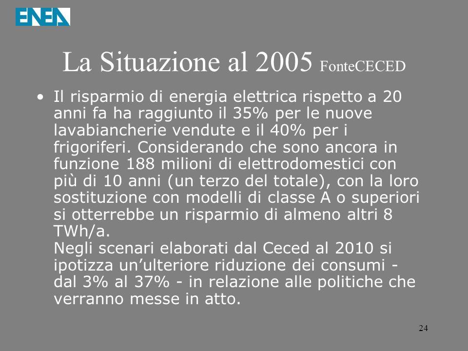 24 La Situazione al 2005 FonteCECED Il risparmio di energia elettrica rispetto a 20 anni fa ha raggiunto il 35% per le nuove lavabiancherie vendute e