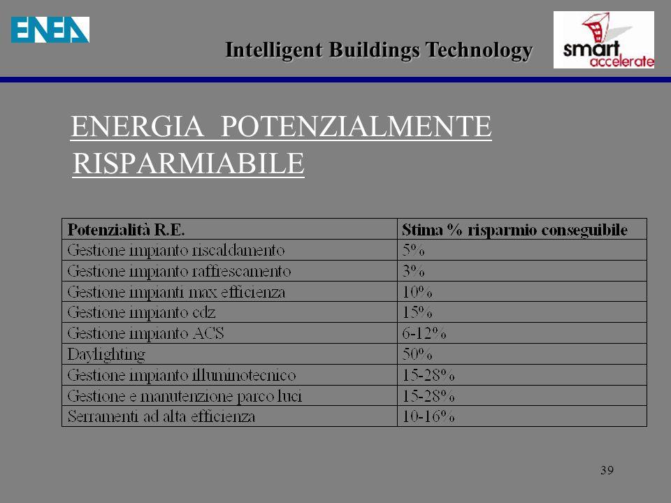 39 ENERGIA POTENZIALMENTE RISPARMIABILE Intelligent Buildings Technology