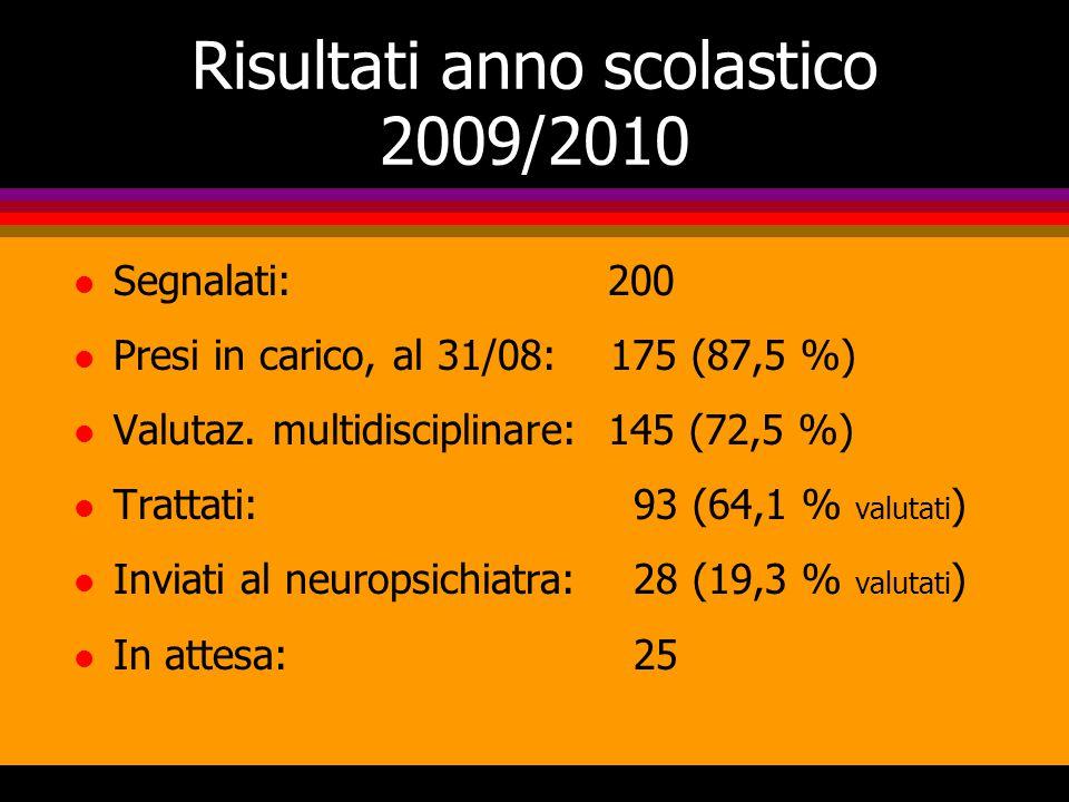 Risultati anno scolastico 2009/2010 l Segnalati: 200 l Presi in carico, al 31/08: 175 (87,5 %) l Valutaz.