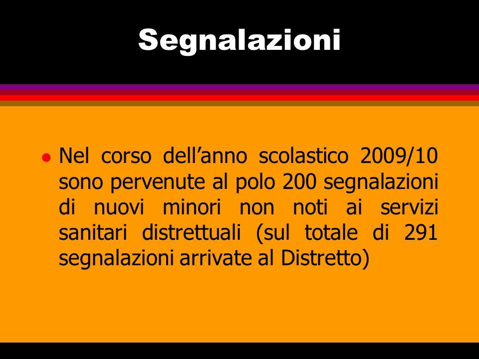 Segnalazioni l Nel corso dell'anno scolastico 2009/10 sono pervenute al polo 200 segnalazioni di nuovi minori non noti ai servizi sanitari distrettuali (sul totale di 291 segnalazioni arrivate al Distretto)