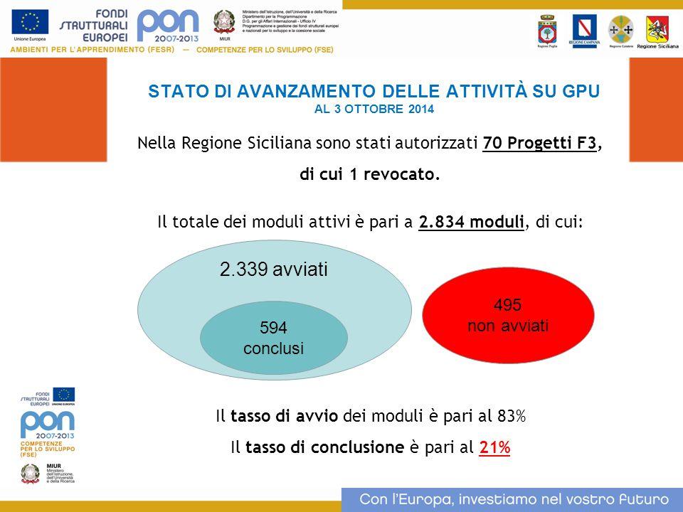 STATO DI AVANZAMENTO DELLE ATTIVITÀ SU GPU AL 2 OTTOBRE 2014