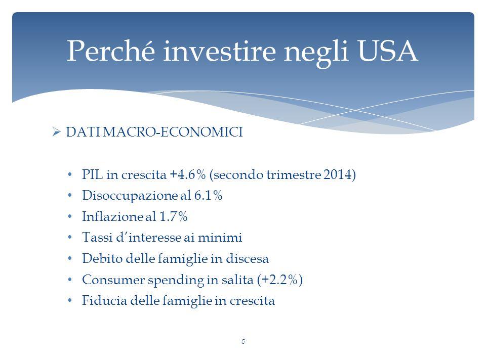  DATI MACRO-ECONOMICI PIL in crescita +4.6% (secondo trimestre 2014) Disoccupazione al 6.1% Inflazione al 1.7% Tassi d'interesse ai minimi Debito delle famiglie in discesa Consumer spending in salita (+2.2%) Fiducia delle famiglie in crescita Perché investire negli USA 5