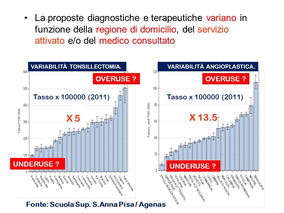 La proposte diagnostiche e terapeutiche variano in funzione della regione di domicilio, del servizio attivato e/o del medico consultato 10 VARIABILITÀ TONSILLECTOMIA.