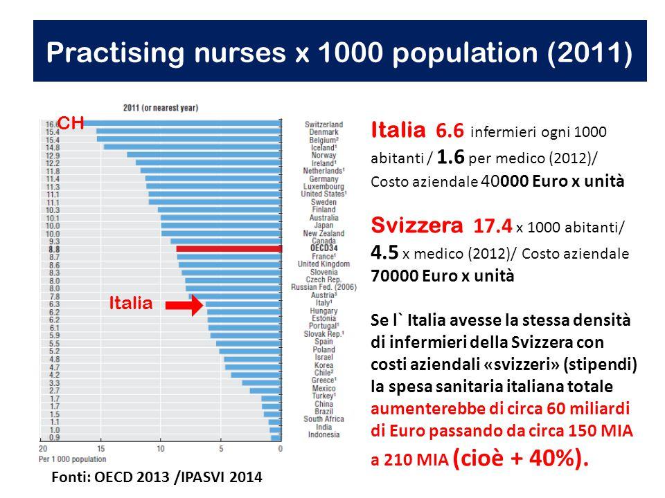 Practising nurses x 1000 population (2011) Italia 6.6 infermieri ogni 1000 abitanti / 1.6 per medico (2012)/ Costo aziendale 40000 Euro x unità Svizzera 17.4 x 1000 abitanti/ 4.5 x medico (2012)/ Costo aziendale 70000 Euro x unità Se l` Italia avesse la stessa densità di infermieri della Svizzera con costi aziendali «svizzeri» (stipendi) la spesa sanitaria italiana totale aumenterebbe di circa 60 miliardi di Euro passando da circa 150 MIA a 210 MIA (cioè + 40%).