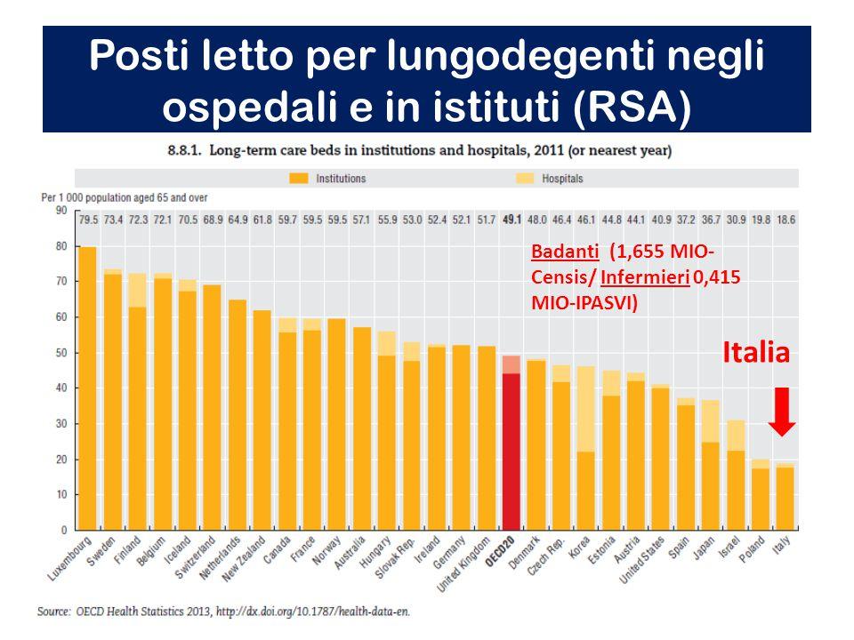 Posti letto per lungodegenti negli ospedali e in istituti (RSA) Italia Badanti (1,655 MIO- Censis/ Infermieri 0,415 MIO-IPASVI)