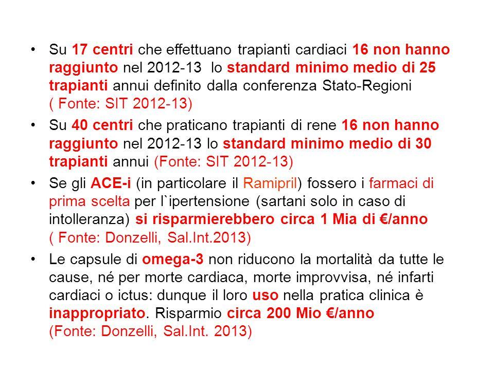 Su 17 centri che effettuano trapianti cardiaci 16 non hanno raggiunto nel 2012-13 lo standard minimo medio di 25 trapianti annui definito dalla conferenza Stato-Regioni ( Fonte: SIT 2012-13) Su 40 centri che praticano trapianti di rene 16 non hanno raggiunto nel 2012-13 lo standard minimo medio di 30 trapianti annui (Fonte: SIT 2012-13) Se gli ACE-i (in particolare il Ramipril) fossero i farmaci di prima scelta per l`ipertensione (sartani solo in caso di intolleranza) si risparmierebbero circa 1 Mia di €/anno ( Fonte: Donzelli, Sal.Int.2013) Le capsule di omega-3 non riducono la mortalità da tutte le cause, né per morte cardiaca, morte improvvisa, né infarti cardiaci o ictus: dunque il loro uso nella pratica clinica è inappropriato.