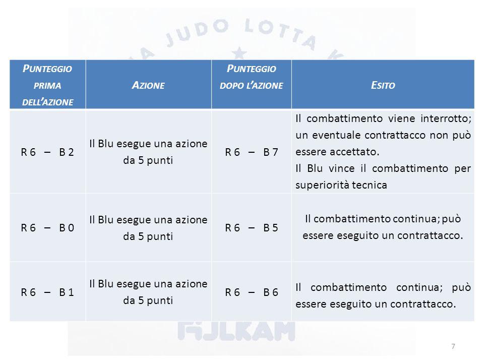 P UNTEGGIO PRIMA DELL ' AZIONE A ZIONE P UNTEGGIO DOPO L ' AZIONE E SITO R 6 – B 2 Il Blu esegue una azione da 5 punti R 6 – B 7 Il combattimento viene interrotto; un eventuale contrattacco non può essere accettato.