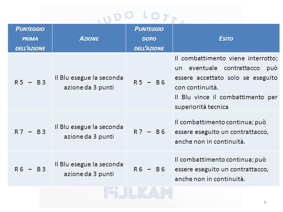 P UNTEGGIO PRIMA DELL ' AZIONE A ZIONE P UNTEGGIO DOPO DELL ' AZIONE E SITO R 5 – B 3 Il Blu esegue la seconda azione da 3 punti R 5 – B 6 Il combattimento viene interrotto; un eventuale contrattacco può essere accettato solo se eseguito con continuità.