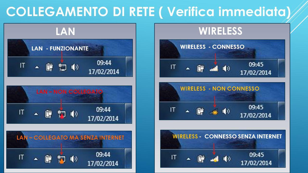 COLLEGAMENTO DI RETE ( Verifica immediata) LAN LAN - FUNZIONANTE LAN – COLLEGATO MA SENZA INTERNET LAN – NON COLLEGATO WIRELESS WIRELESS - NON CONNESS