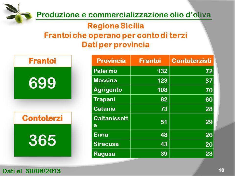 Produzione e commercializzazione olio d'oliva Dati al 30/06/2013 10 ProvinciaFrantoiContoterzisti Palermo132 72 Messina123 37 Agrigento108 70 Trapani8