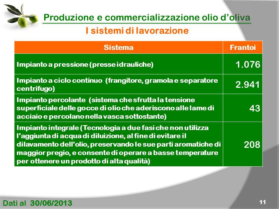 Produzione e commercializzazione olio d'oliva Dati al 30/06/2013 11 SistemaFrantoi Impianto a pressione (presse idrauliche) 1.076 Impianto a ciclo con