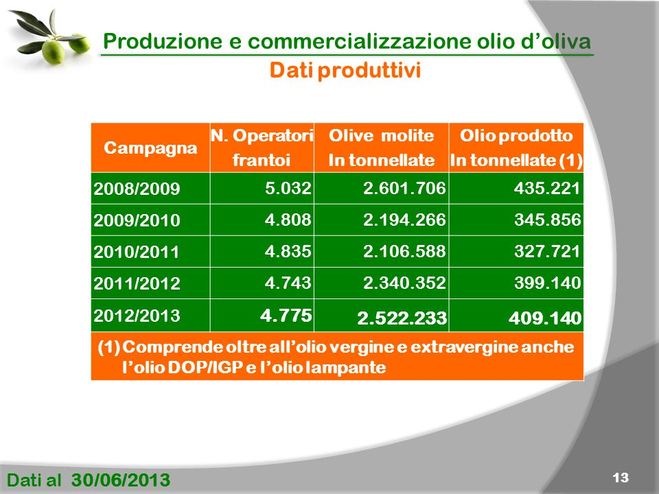 Produzione e commercializzazione olio d'oliva Dati al 30/06/2013 13 Dati produttivi Campagna N. Operatori frantoi Olive molite In tonnellate Olio prod