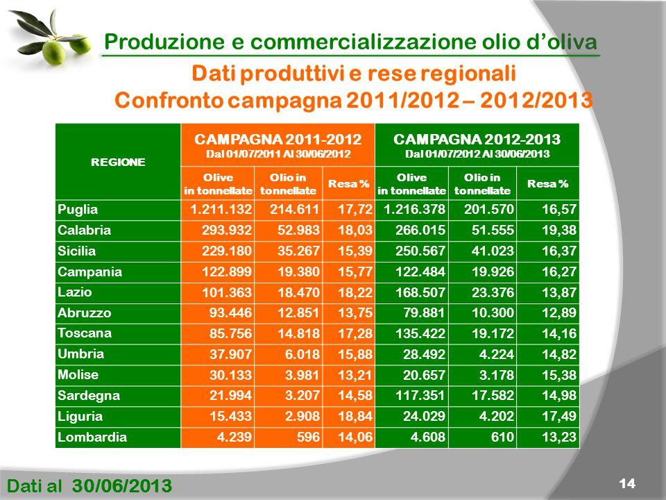 Produzione e commercializzazione olio d'oliva Dati al 30/06/2013 14 Dati produttivi e rese regionali Confronto campagna 2011/2012 – 2012/2013 REGIONE CAMPAGNA 2011-2012 Dal 01/07/2011 Al 30/06/2012 CAMPAGNA 2012-2013 Dal 01/07/2012 Al 30/06/2013 Olive in tonnellate Olio in tonnellate Resa % Olive in tonnellate Olio in tonnellate Resa % Puglia 1.211.132214.61117,721.216.378201.57016,57 Calabria 293.93252.98318,03266.01551.55519,38 Sicilia 229.18035.26715,39250.56741.02316,37 Campania 122.89919.38015,77122.48419.92616,27 Lazio 101.36318.47018,22168.50723.37613,87 Abruzzo 93.44612.85113,7579.88110.30012,89 Toscana 85.75614.81817,28135.42219.17214,16 Umbria 37.9076.01815,8828.4924.22414,82 Molise 30.1333.98113,2120.6573.17815,38 Sardegna 21.9943.20714,58117.35117.58214,98 Liguria 15.4332.90818,8424.0294.20217,49 Lombardia 4.23959614,064.60861013,23