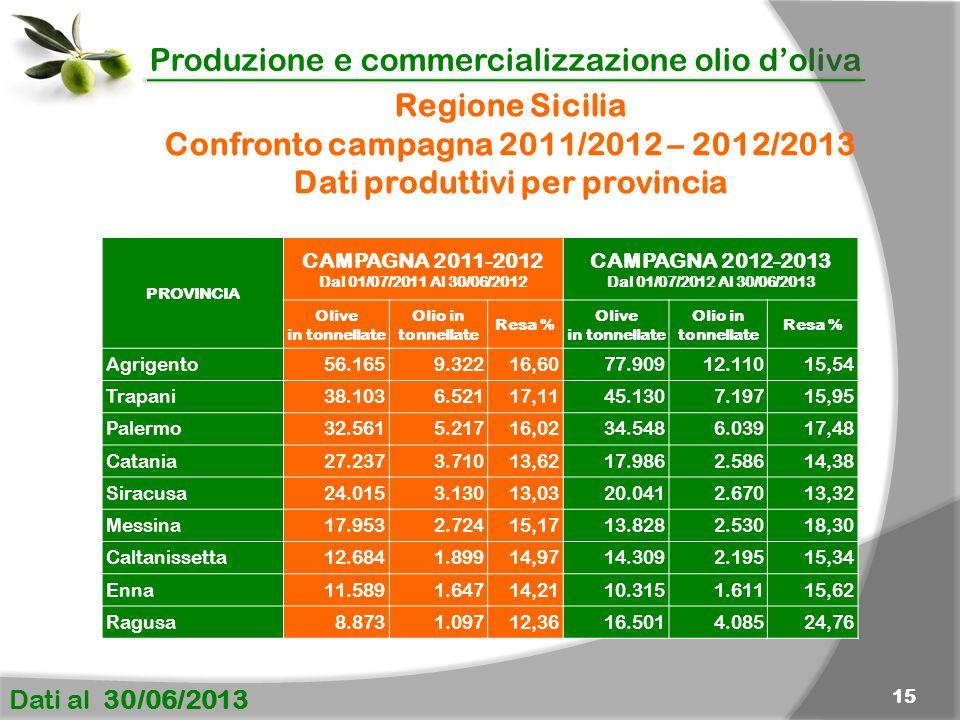 Produzione e commercializzazione olio d'oliva Dati al 30/06/2013 15 Regione Sicilia Confronto campagna 2011/2012 – 2012/2013 Dati produttivi per provincia PROVINCIA CAMPAGNA 2011-2012 Dal 01/07/2011 Al 30/06/2012 CAMPAGNA 2012-2013 Dal 01/07/2012 Al 30/06/2013 Olive in tonnellate Olio in tonnellate Resa % Olive in tonnellate Olio in tonnellate Resa % Agrigento56.1659.32216,6077.90912.11015,54 Trapani38.1036.52117,1145.1307.19715,95 Palermo32.5615.21716,0234.5486.03917,48 Catania27.2373.71013,6217.9862.58614,38 Siracusa24.0153.13013,0320.0412.67013,32 Messina17.9532.72415,1713.8282.53018,30 Caltanissetta12.6841.89914,9714.3092.19515,34 Enna11.5891.64714,2110.3151.61115,62 Ragusa8.8731.09712,3616.5014.08524,76