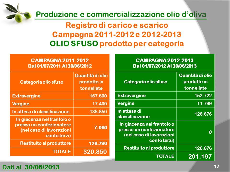 Produzione e commercializzazione olio d'oliva Dati al 30/06/2013 17 CAMPAGNA 2011-2012 Dal 01/07/2011 Al 30/06/2012 Categoria olio sfuso Quantità di o