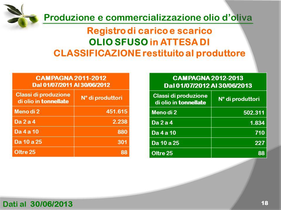 Produzione e commercializzazione olio d'oliva Dati al 30/06/2013 18 Registro di carico e scarico OLIO SFUSO in ATTESA DI CLASSIFICAZIONE restituito al