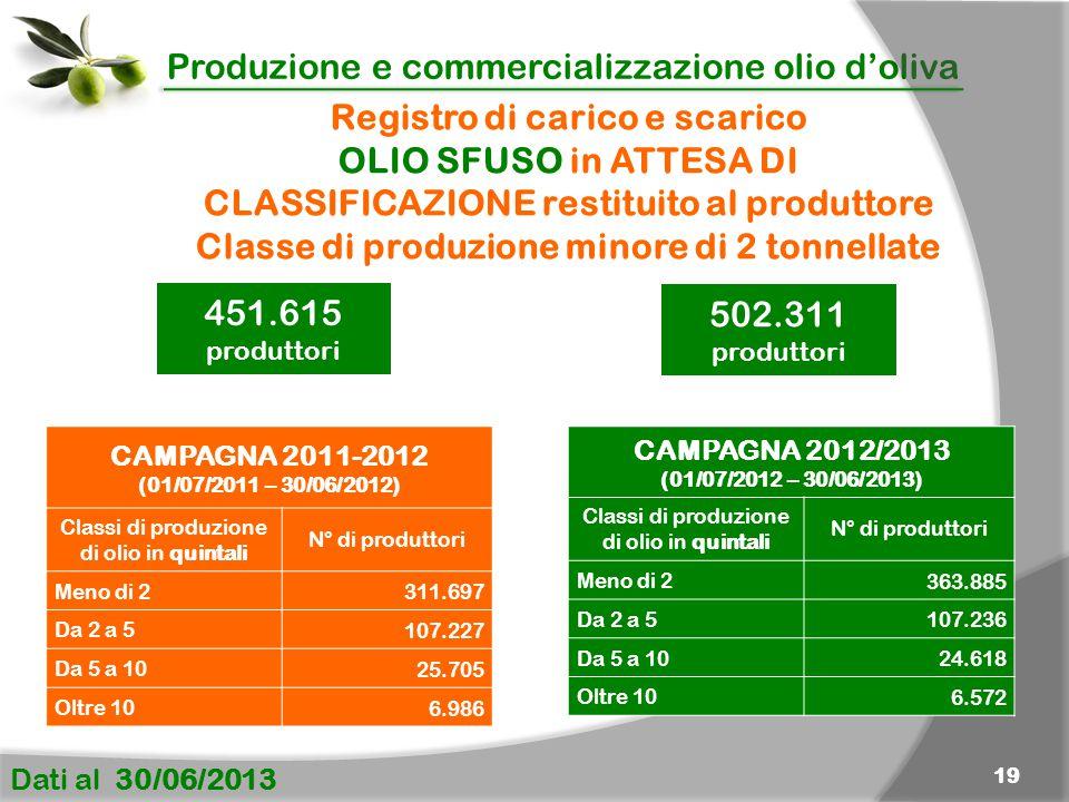 Produzione e commercializzazione olio d'oliva Dati al 30/06/2013 19 Registro di carico e scarico OLIO SFUSO in ATTESA DI CLASSIFICAZIONE restituito al produttore Classe di produzione minore di 2 tonnellate CAMPAGNA 2011-2012 (01/07/2011 – 30/06/2012) Classi di produzione di olio in quintali N° di produttori Meno di 2 311.697 Da 2 a 5 107.227 Da 5 a 10 25.705 Oltre 10 6.986 CAMPAGNA 2012/2013 (01/07/2012 – 30/06/2013) Classi di produzione di olio in quintali N° di produttori Meno di 2 363.885 Da 2 a 5 107.236 Da 5 a 10 24.618 Oltre 10 6.572 451.615 produttori 502.311 produttori