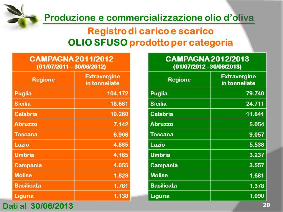Produzione e commercializzazione olio d'oliva Dati al 30/06/2013 20 Registro di carico e scarico OLIO SFUSO prodotto per categoria CAMPAGNA 2011/2012 (01/07/2011 – 30/06/2012) Regione Extravergine in tonnellate Puglia 104.172 Sicilia 18.681 Calabria 10.260 Abruzzo 7.142 Toscana 6.906 Lazio 4.885 Umbria 4.165 Campania 4.055 Molise 1.828 Basilicata 1.781 Liguria 1.138 CAMPAGNA 2012/2013 (01/07/2012 - 30/06/2013) Regione Extravergine in tonnellate Puglia 79.740 Sicilia 24.711 Calabria 11.841 Abruzzo 5.054 Toscana 9.057 Lazio 5.538 Umbria 3.237 Campania 3.557 Molise 1.681 Basilicata 1.378 Liguria 1.090