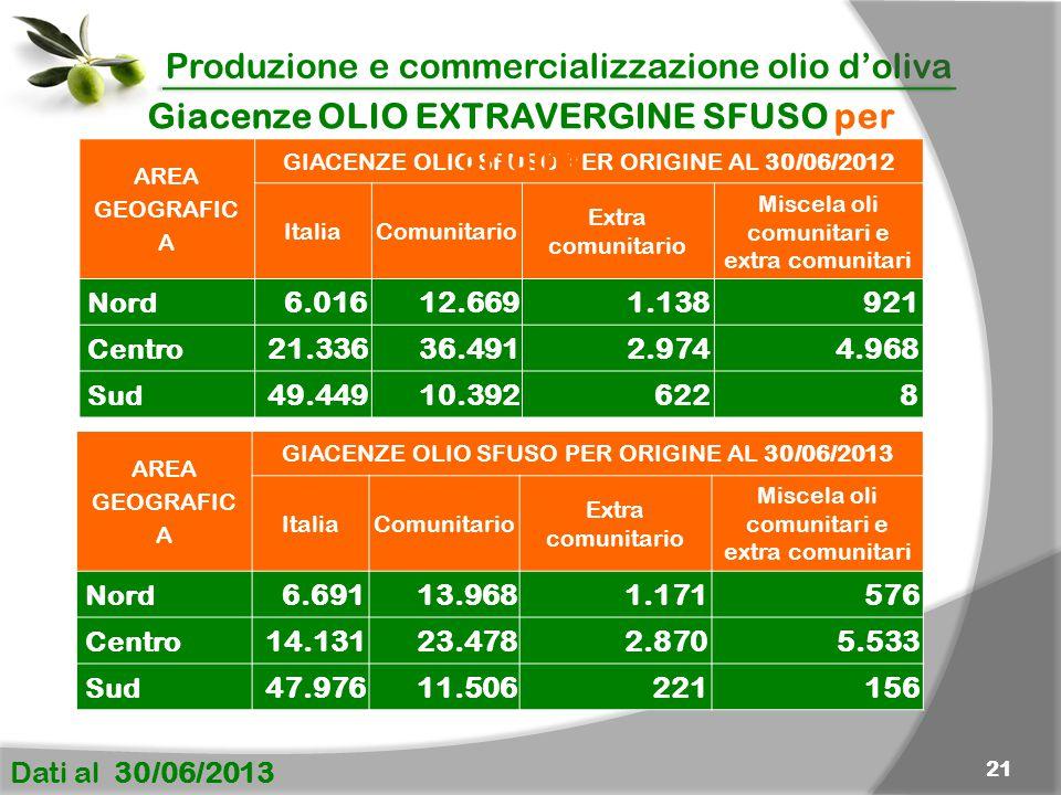 Produzione e commercializzazione olio d'oliva Dati al 30/06/2013 21 AREA GEOGRAFIC A GIACENZE OLIO SFUSO PER ORIGINE AL 30/06/2012 Italia Comunitario Extra comunitario Miscela oli comunitari e extra comunitari Nord 6.01612.6691.138921 Centro 21.33636.4912.9744.968 Sud 49.44910.3926228 Giacenze OLIO EXTRAVERGINE SFUSO per origine AREA GEOGRAFIC A GIACENZE OLIO SFUSO PER ORIGINE AL 30/06/2013 Italia Comunitario Extra comunitario Miscela oli comunitari e extra comunitari Nord 6.69113.9681.171576 Centro 14.13123.4782.8705.533 Sud 47.97611.506221156