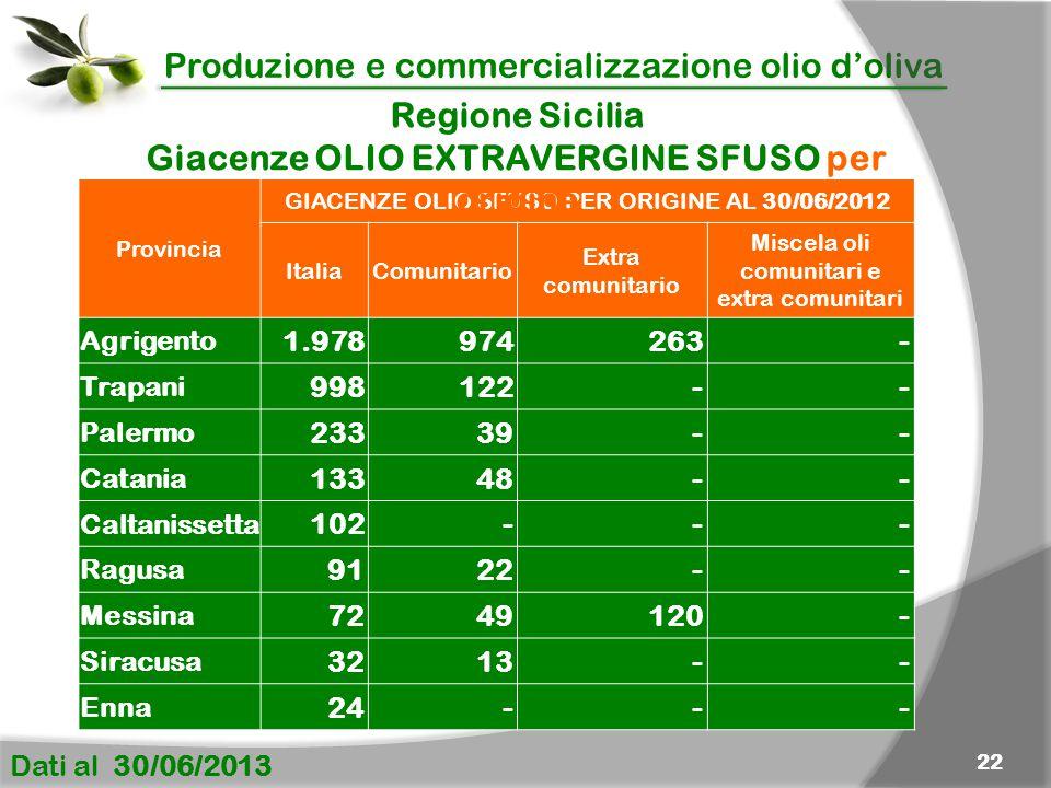 Produzione e commercializzazione olio d'oliva Dati al 30/06/2013 22 Provincia GIACENZE OLIO SFUSO PER ORIGINE AL 30/06/2012 Italia Comunitario Extra c
